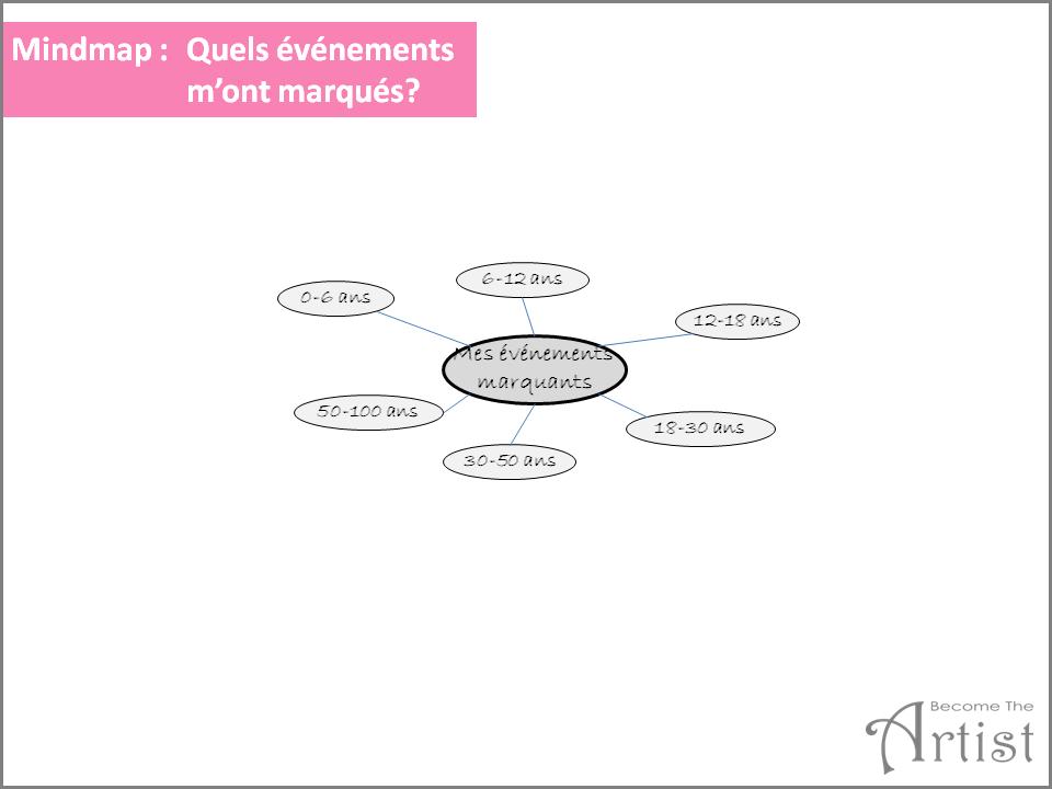 exemple carte mentale événements marquants dans la vie - tranches d'âge pour identifier qu'est-ce-qui vous motive dans la vie