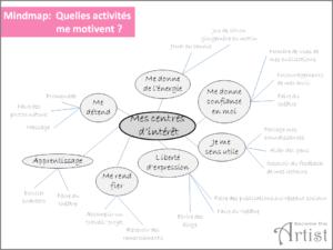 exemple carte mentale motivation