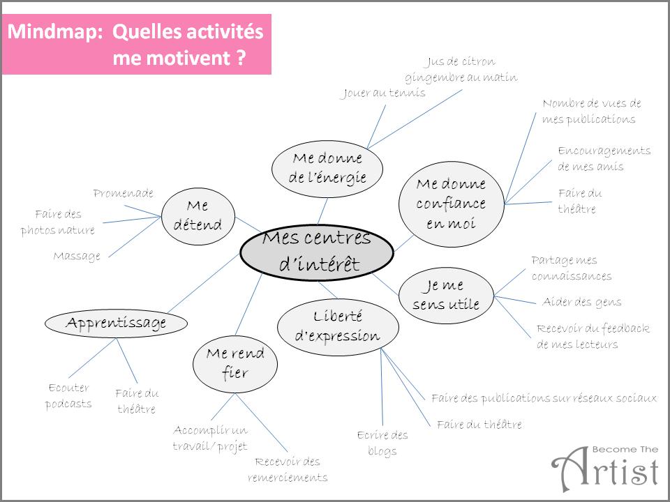 exemple carte mentale motivation qu'est-ce qui me motive dans la vie?